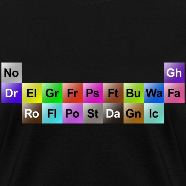 Periodic Types (Women's)