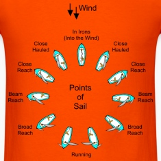 Points of Sail Sailing