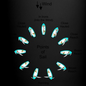 Points of Sail Sailing - Full Color Mug
