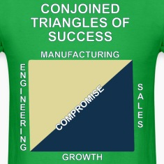 Conjoined triangles of success
