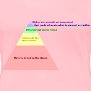 Natural resources pyramid 2 - Women's Premium T-Shirt