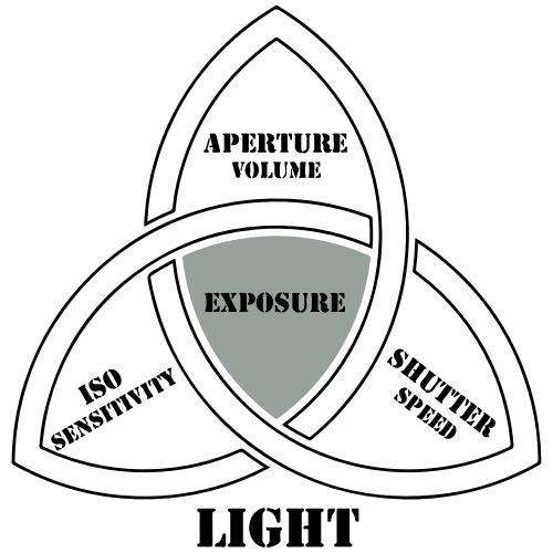ASC Exposure Trinity