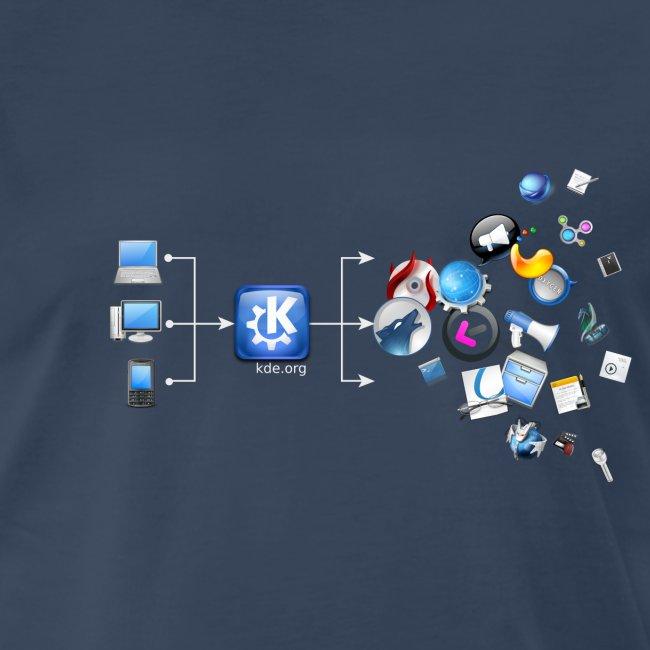 KDE Magic