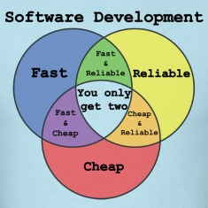 Software Developer's Venn Diagram - Mens