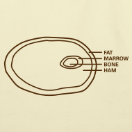 Design ~ Ham Infographic Eco-Friendly Cotton Tote