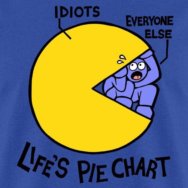 Life's Pie Chart (men's)