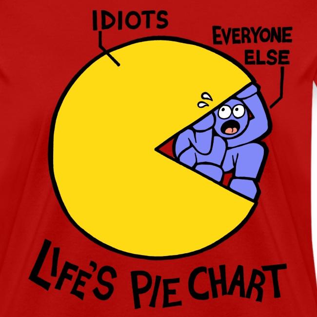 Life's Pie Chart (women's)