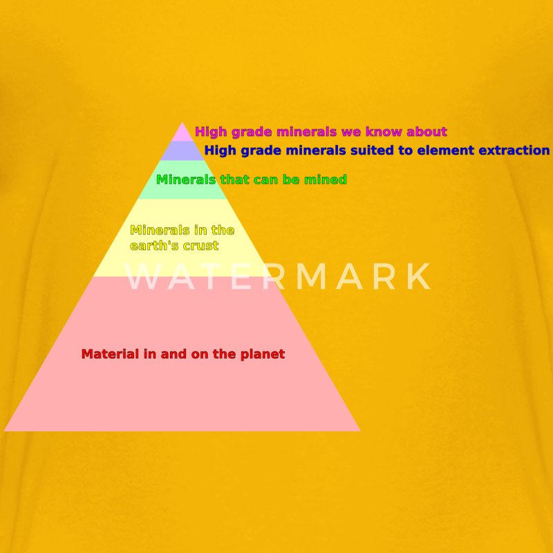 Natural resources pyramid 2 - Kids' Premium T-Shirt