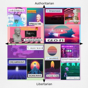 Vaporwave Political Compass Meme Aesthetic - Adjustable Apron