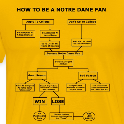 How To Be A Notre Dame Fan - Men's Premium T-Shirt