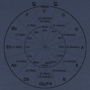 circle of fifths - Women's Premium T-Shirt