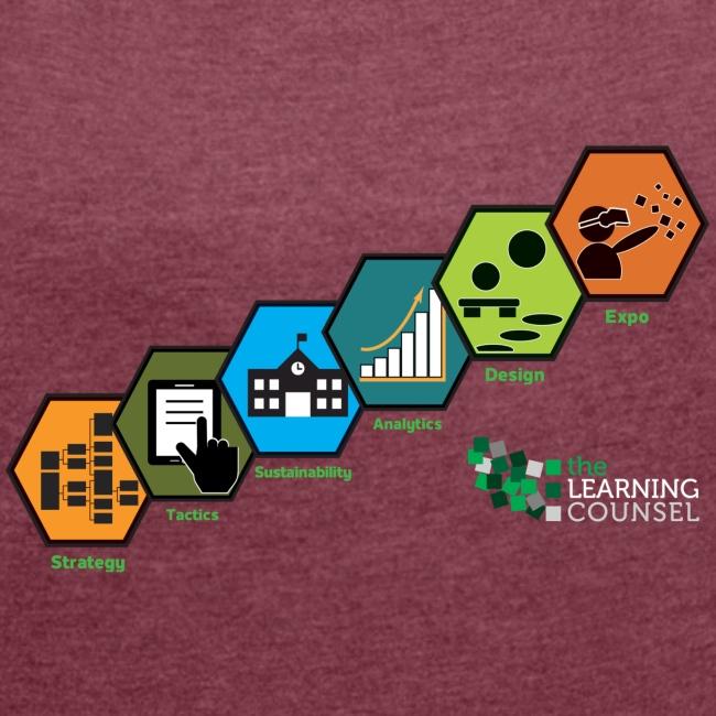 Education Transformation Continuum Scale