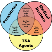 TSA Prostitutes & Doctors venn diagram