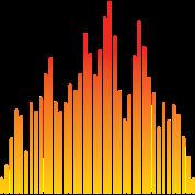 audio levels music design
