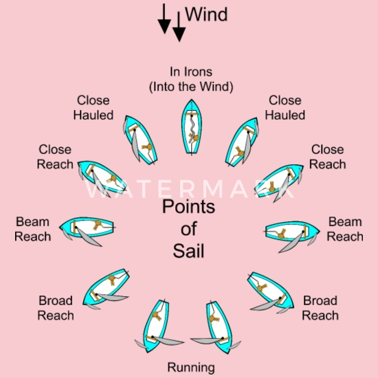 Sailing Points of Sail Illustrations Women's Premium T-Shirt