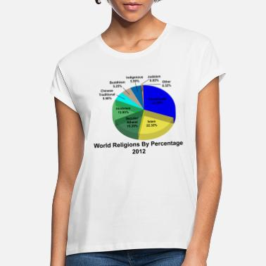 Religion World Religions Percentages - Women's Loose Fit T-Shirt