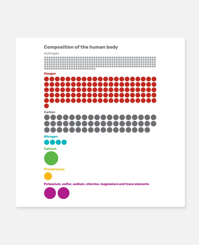 Chemistry Posters - Composition of the Human Body - Posters white
