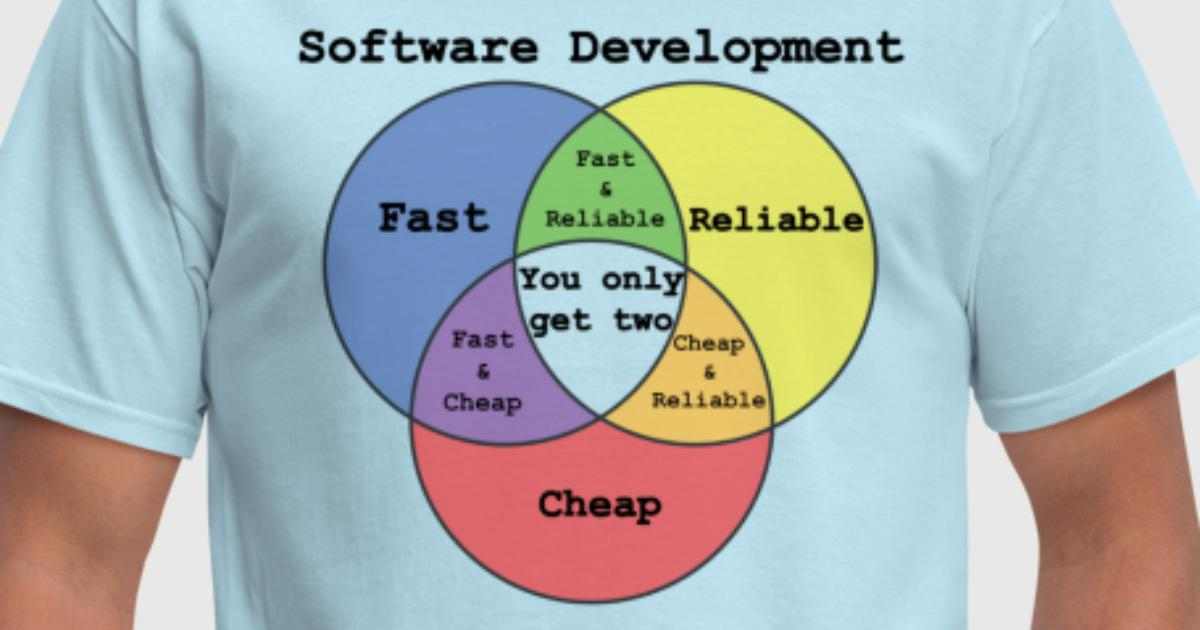 Software developers venn diagram mens by thriftyshirts spreadshirt ccuart Choice Image