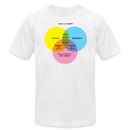 T-Shirts ~ Men's T-Shirt by American Apparel ~ THIS ISN'T DUBSTEP! (a Venn Diagram)