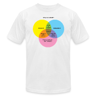 T-Shirts ~ Men's T-Shirt by American Apparel ~ THIS ISN'T DUBSTEP! (a Venn Diagram)