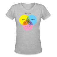 Women's T-Shirts ~ Women's V-Neck T-Shirt ~ THIS ISN'T DUBSTEP! (a Venn Diagram) | Women's