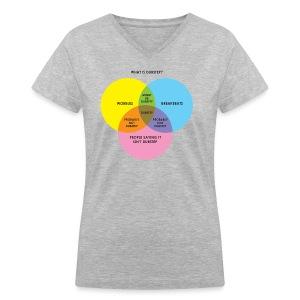 THIS ISN'T DUBSTEP! (a Venn Diagram) | Women's - Women's V-Neck T-Shirt